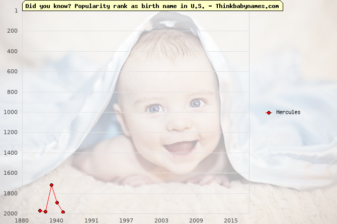 Top 2000 baby names ranking of Hercules name in U.S.