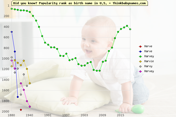 Top 2000 baby names ranking of Herve, Harve, Harvey, Harvie, Harvy, Hervey in U.S.