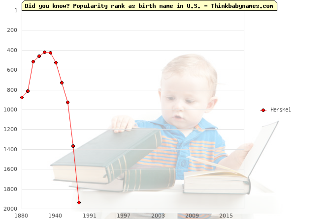 Top 2000 baby names ranking of Hershel in U.S.