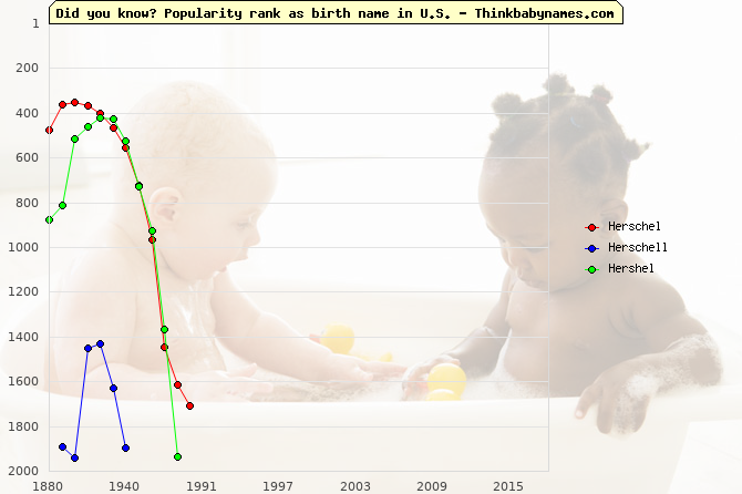 Top 2000 baby names ranking of Herschel, Herschell, Hershel in U.S.