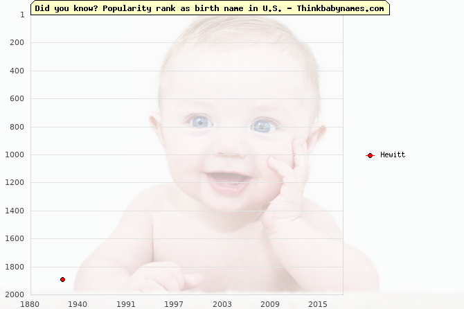 Top 2000 baby names ranking of Hewitt name in U.S.