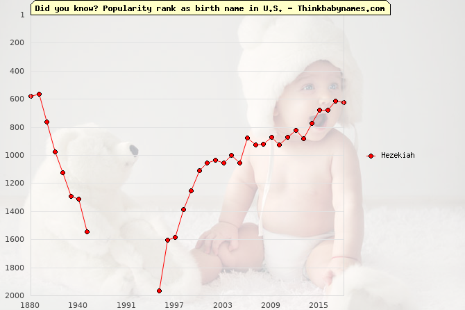 Top 2000 baby names ranking of Hezekiah name in U.S.
