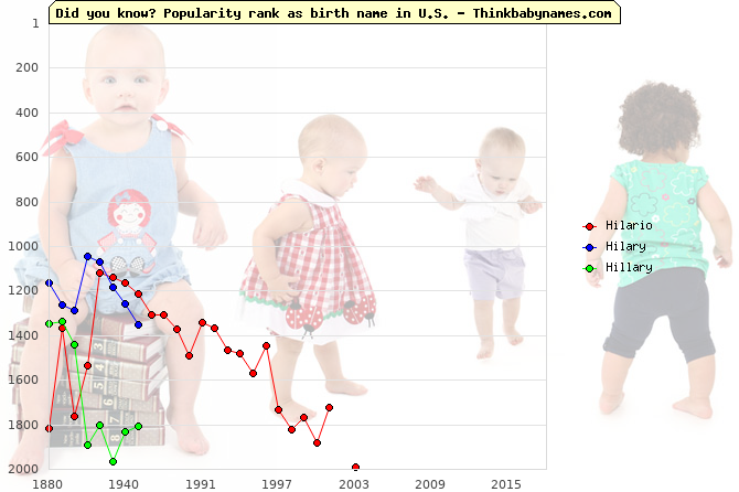 Top 2000 baby names ranking of Hilario, Hilary, Hillary in U.S.