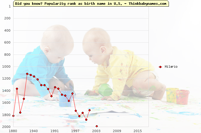 Top 2000 baby names ranking of Hilario name in U.S.
