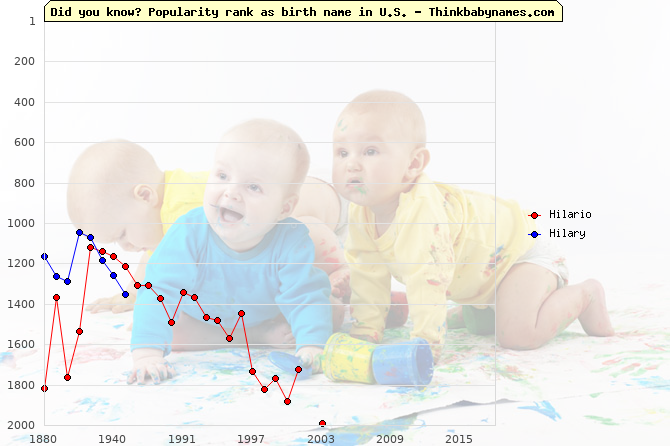 Top 2000 baby names ranking of Hilario, Hilary in U.S.