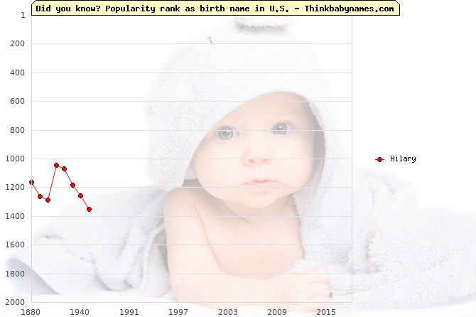 Top 2000 baby names ranking of Hilary name in U.S.