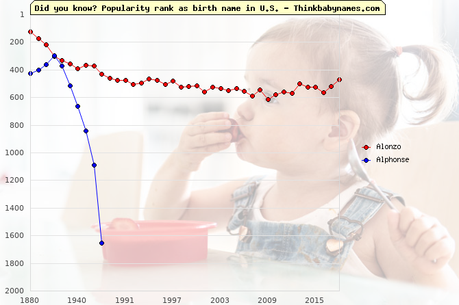 Top 2000 baby names ranking of Alonzo, Alphonse in U.S.