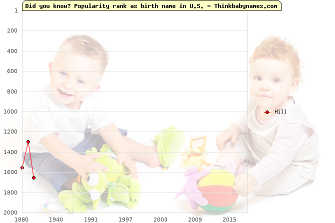 Top 2000 baby names ranking of Hill name in U.S.