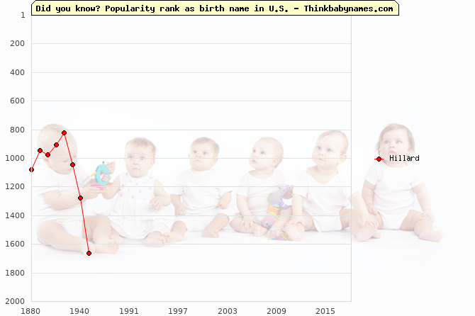 Top 2000 baby names ranking of Hillard name in U.S.