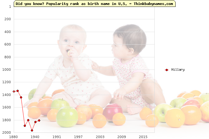Top 2000 baby names ranking of Hillary name in U.S.