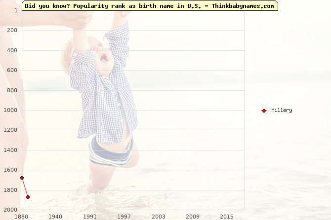 Top 2000 baby names ranking of Hillery name in U.S.