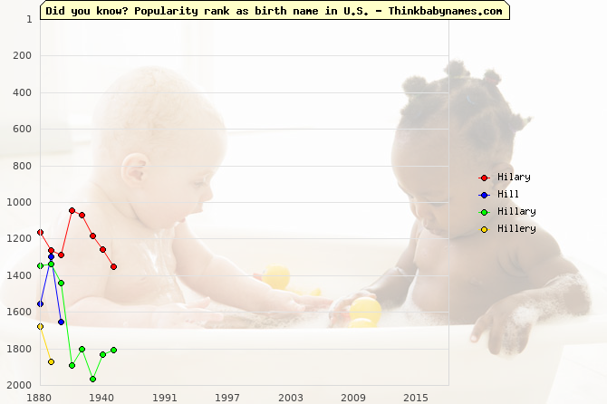 Top 2000 baby names ranking of Hilary, Hill, Hillary, Hillery in U.S.