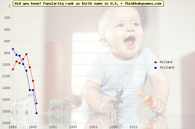 Top 2000 baby names ranking of Hillard, Hilliard in U.S.