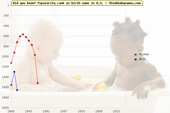 Top 2000 baby names ranking of Hilton, Hill in U.S.