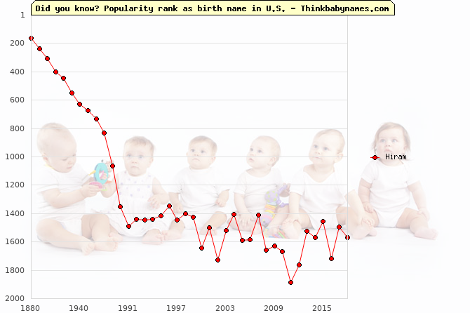 Top 2000 baby names ranking of Hiram name in U.S.