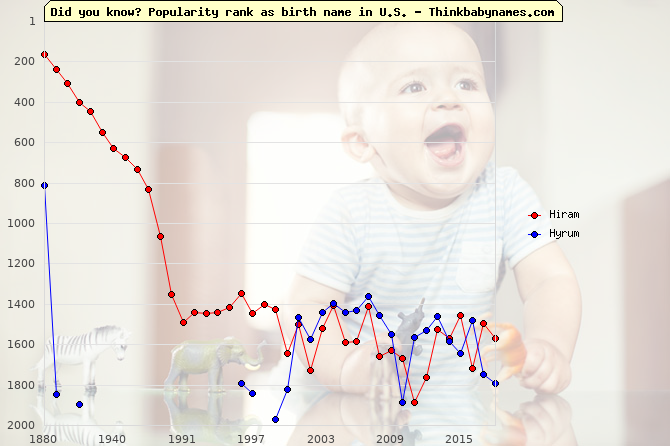 Top 2000 baby names ranking of Hiram, Hyrum in U.S.
