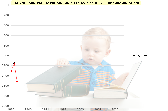 Top 2000 baby names ranking of Hjalmer name in U.S.