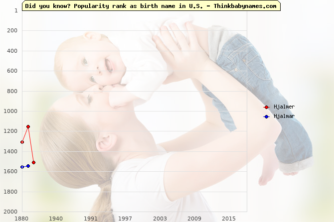 Top 2000 baby names ranking of Hjalmer, Hjalmar in U.S.