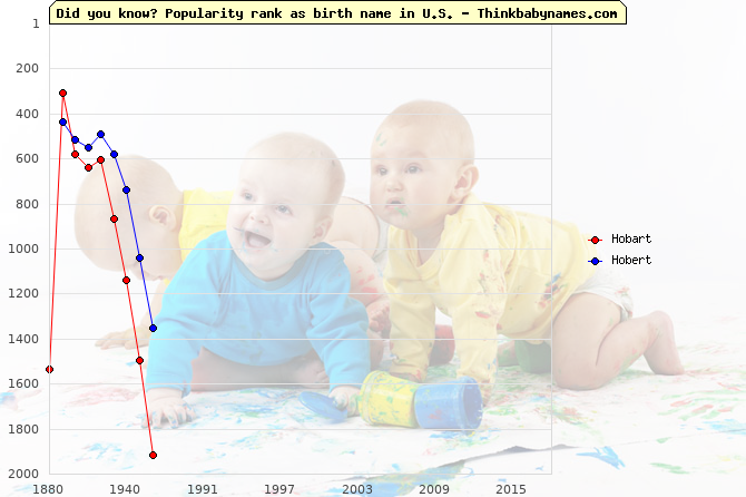 Top 2000 baby names ranking of Hobart, Hobert in U.S.