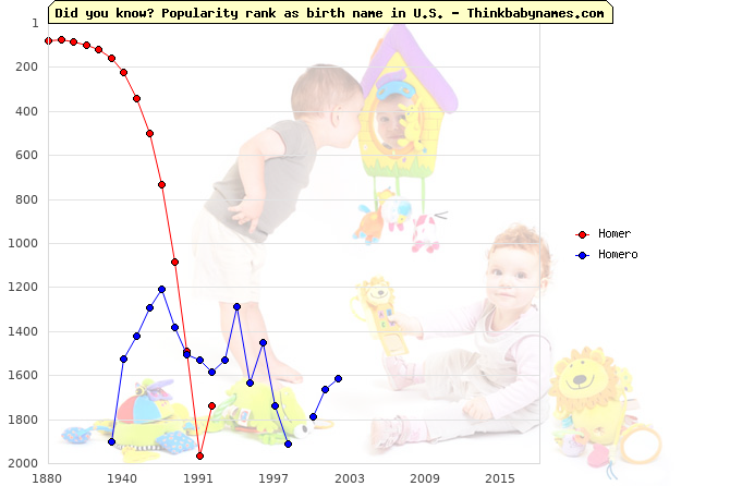 Top 2000 baby names ranking of Homer, Homero in U.S.
