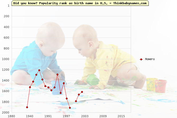 Top 2000 baby names ranking of Homero name in U.S.