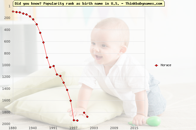Top 2000 baby names ranking of Horace name in U.S.