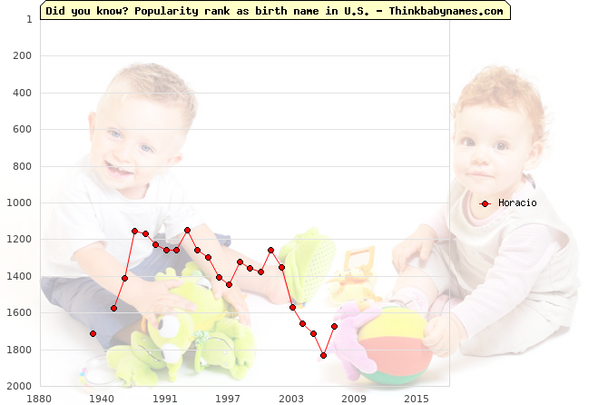 Top 2000 baby names ranking of Horacio name in U.S.