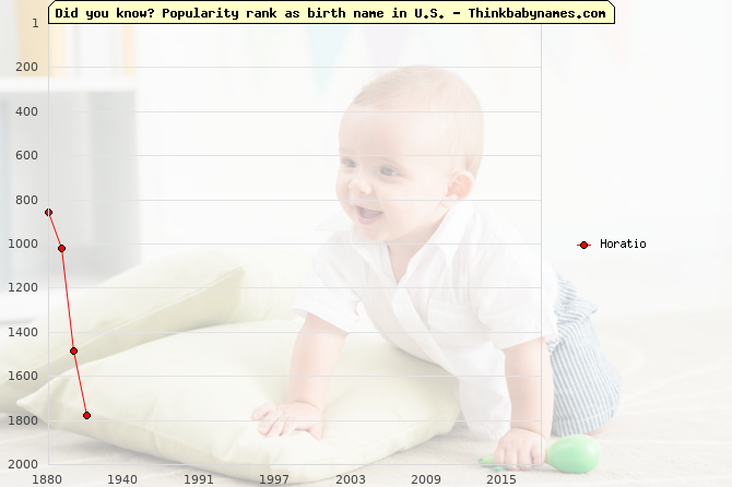 Top 1000 baby names ranking of Horatio name in U.S.