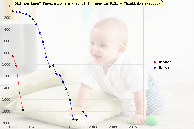 Top 1000 baby names ranking of Horatio, Horace in U.S.