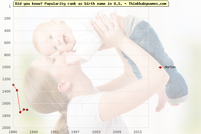 Top 2000 baby names ranking of Horton in U.S.