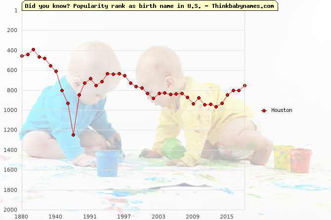 Top 2000 baby names ranking of Houston name in U.S.