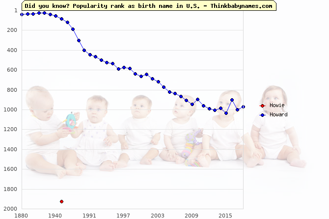 Top 2000 baby names ranking of Howie, Howard in U.S.