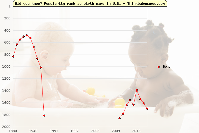 Top 2000 baby names ranking of Hoyt name in U.S.