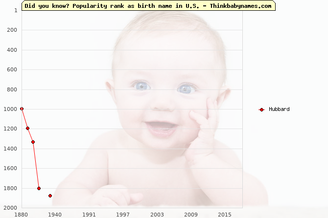 Top 2000 baby names ranking of Hubbard name in U.S.