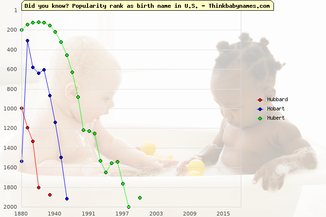 Top 2000 baby names ranking of Hubbard, Hobart, Hubert in U.S.