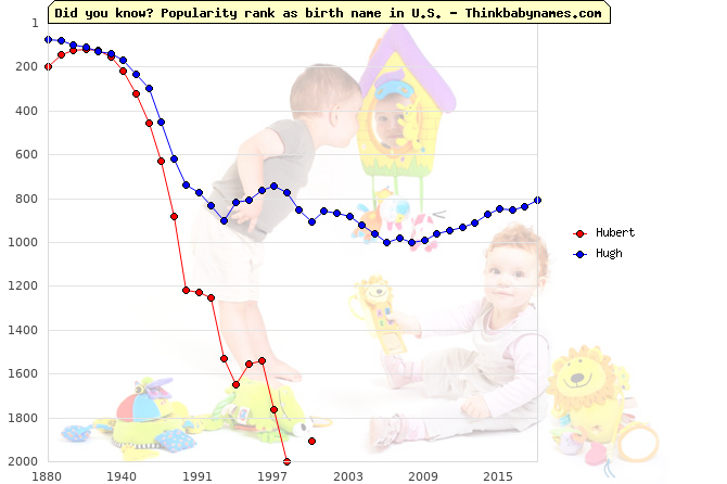 Top 2000 baby names ranking of Hubert, Hugh in U.S.
