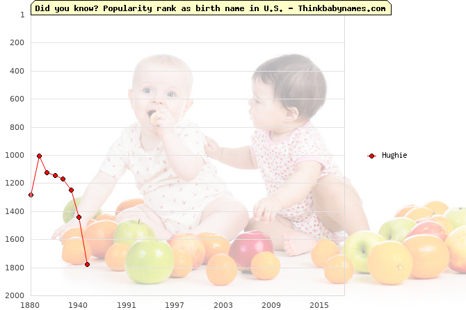 Top 2000 baby names ranking of Hughie name in U.S.