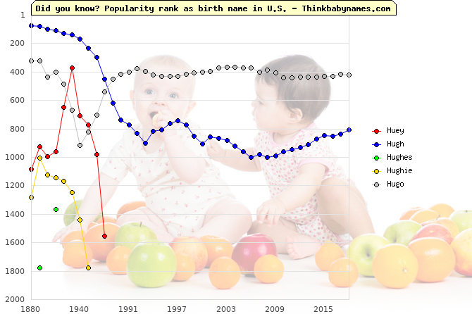 Top 2000 baby names ranking of Huey, Hugh, Hughes, Hughie, Hugo in U.S.