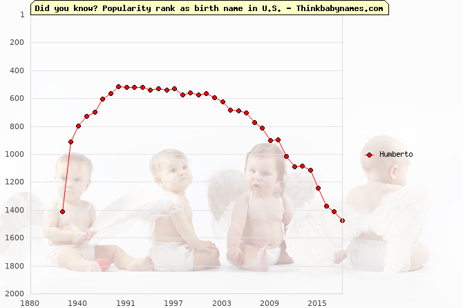 Top 2000 baby names ranking of Humberto name in U.S.