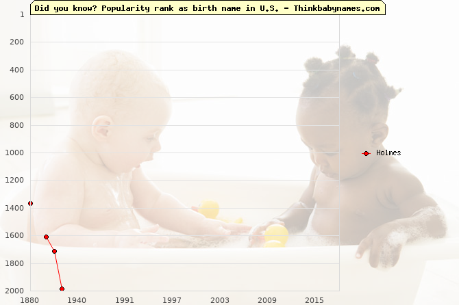 Top 2000 baby names ranking of Holmes in U.S.
