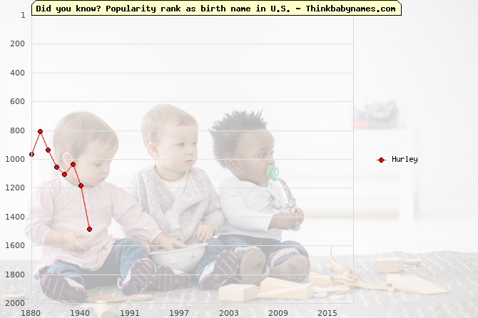 Top 2000 baby names ranking of Hurley in U.S.