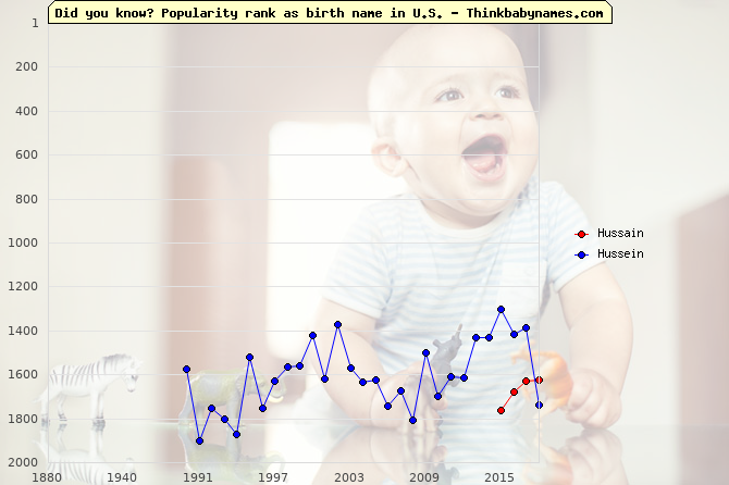 Top 2000 baby names ranking of Hussain, Hussein in U.S.