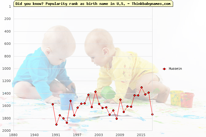 Top 2000 baby names ranking of Hussein name in U.S.