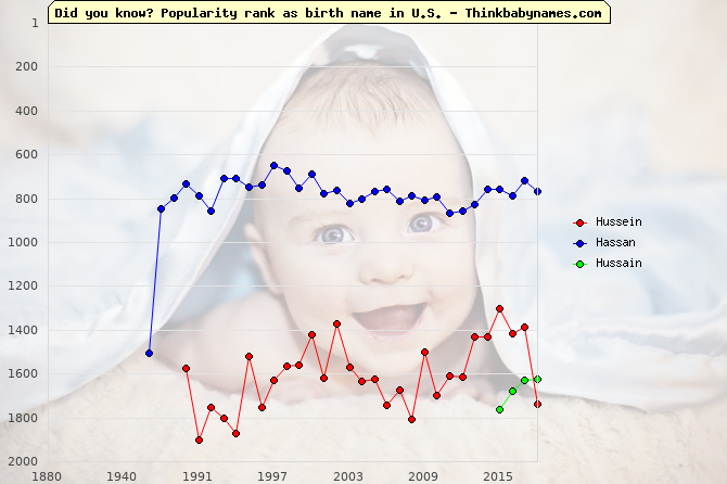 Top 2000 baby names ranking of Hussein, Hassan, Hussain in U.S.