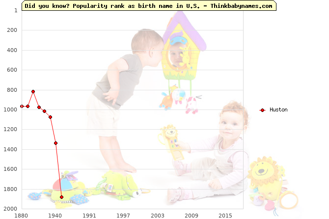 Top 2000 baby names ranking of Huston name in U.S.
