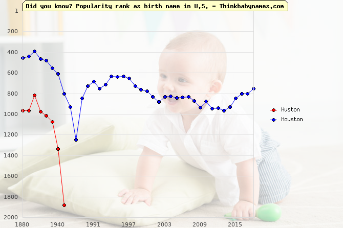 Top 2000 baby names ranking of Huston, Houston in U.S.