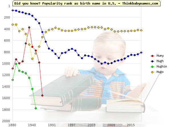 Top 2000 baby names ranking of Huey, Hugh, Hughie, Hugo in U.S.