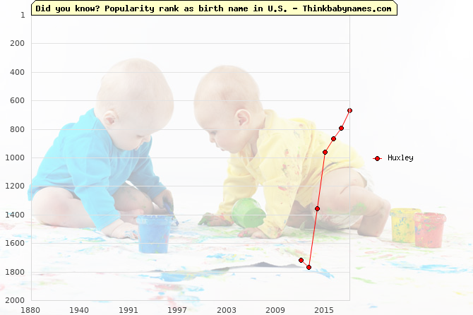 Top 2000 baby names ranking of Huxley in U.S.