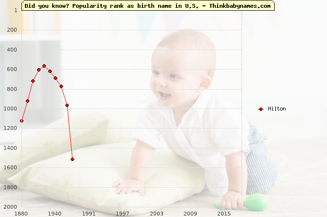 Top 2000 baby names ranking of Hilton in U.S.