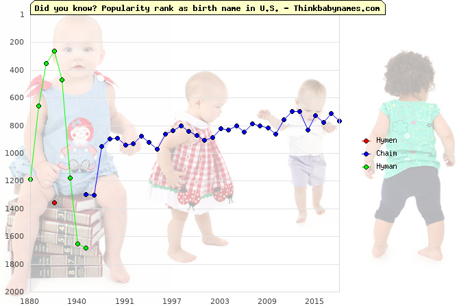 Top 2000 baby names ranking of Hymen, Chaim, Hyman in U.S.